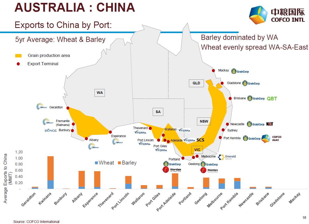 China might well refuse to take our barley, and there would be little we could do
